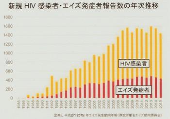 HIV感染者・AIDS発症者(2015).jpg