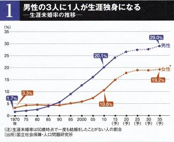 『東洋経済』20160514 (1) - コピー.jpg
