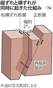 西原村の正断層2.jpg